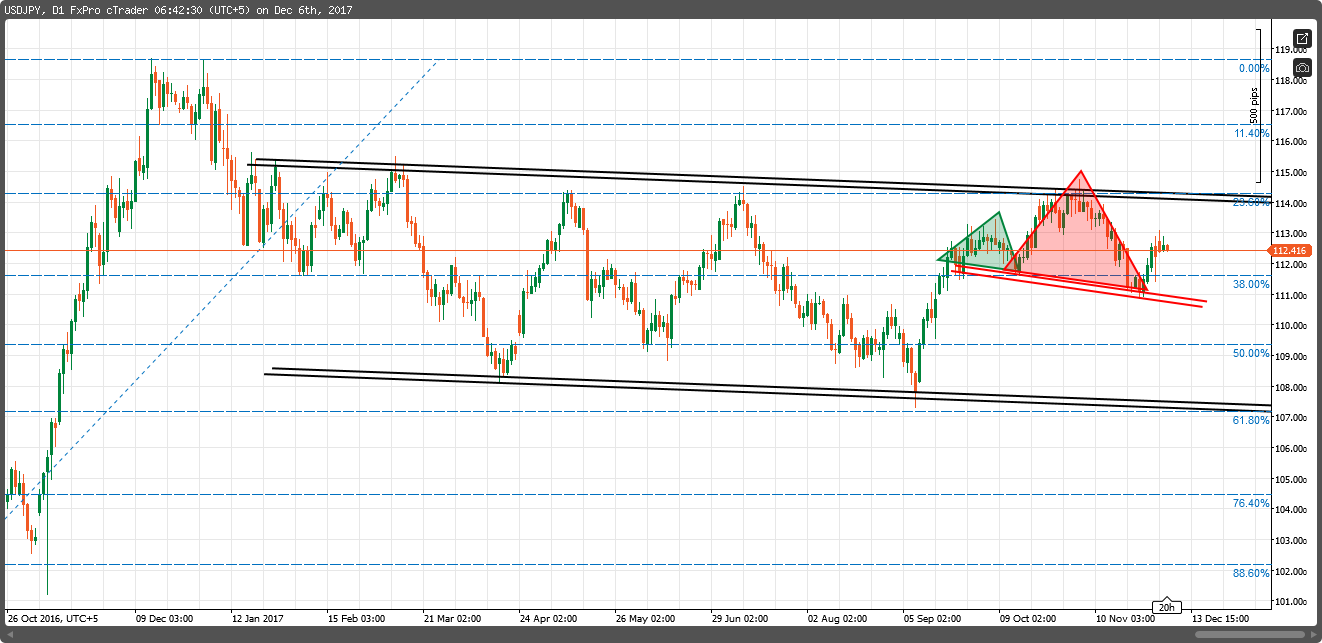 usdjpy stuck in channel 2018